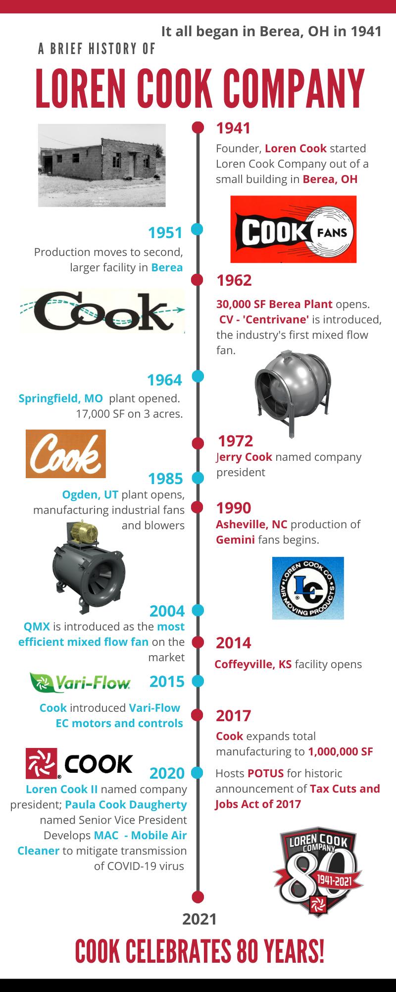 Loren Cook Company Timeline